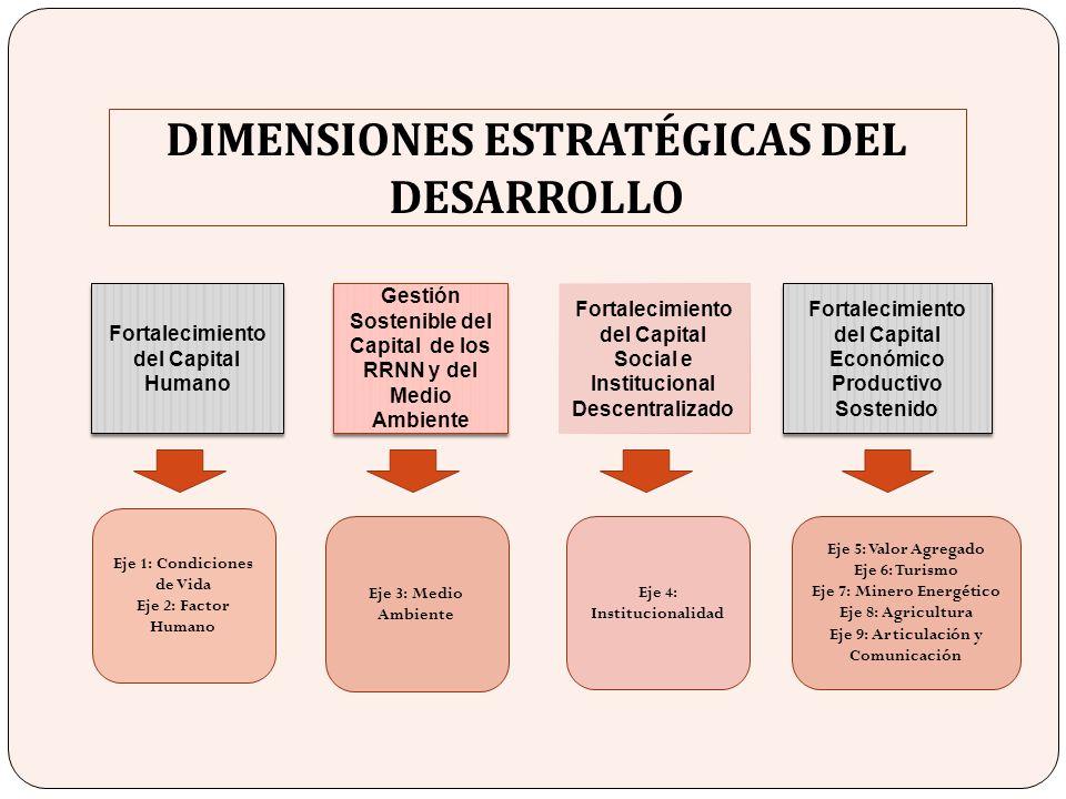 DIMENSIONES ESTRATÉGICAS DEL DESARROLLO Fortalecimiento del Capital Humano Gestión Sostenible del Capital de los RRNN y del Medio Ambiente Fortalecimi