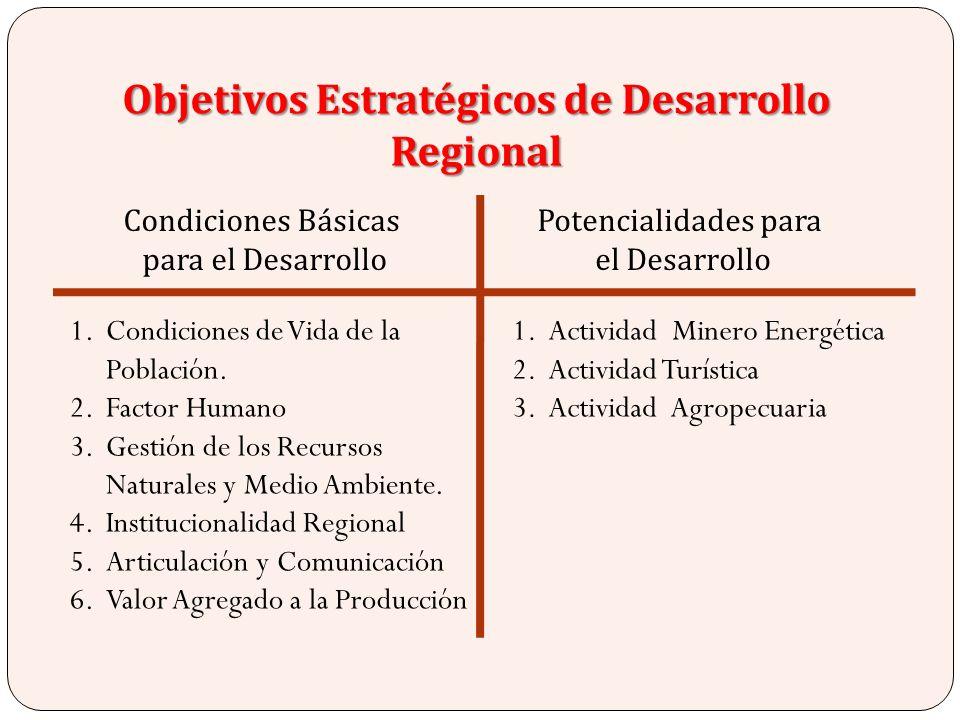 Objetivos Estratégicos de Desarrollo Regional 1.Condiciones de Vida de la Población. 2.Factor Humano 3.Gestión de los Recursos Naturales y Medio Ambie