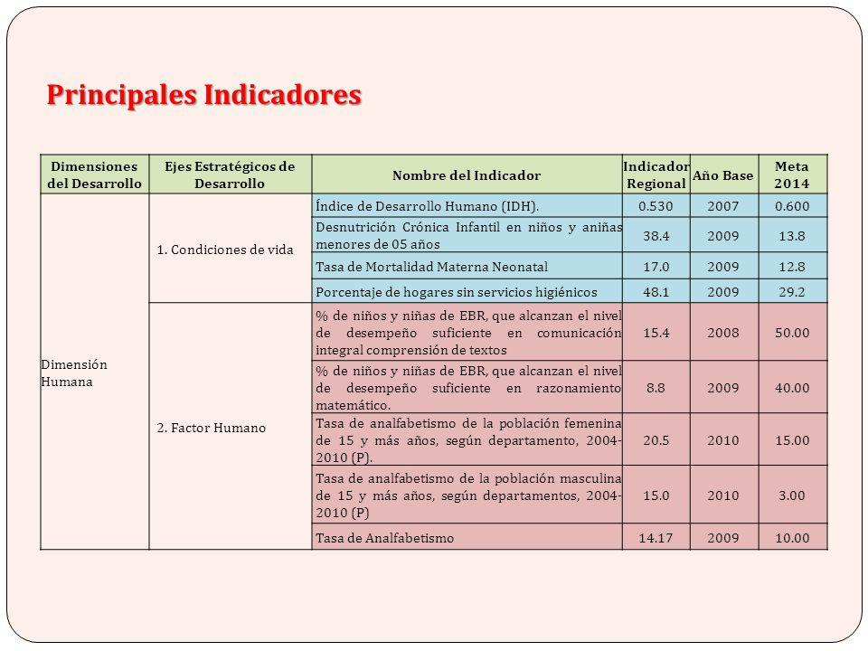 Dimensiones del Desarrollo Ejes Estratégicos de Desarrollo Nombre del Indicador Indicador Regional Año Base Meta 2014 Dimensión Humana 1. Condiciones