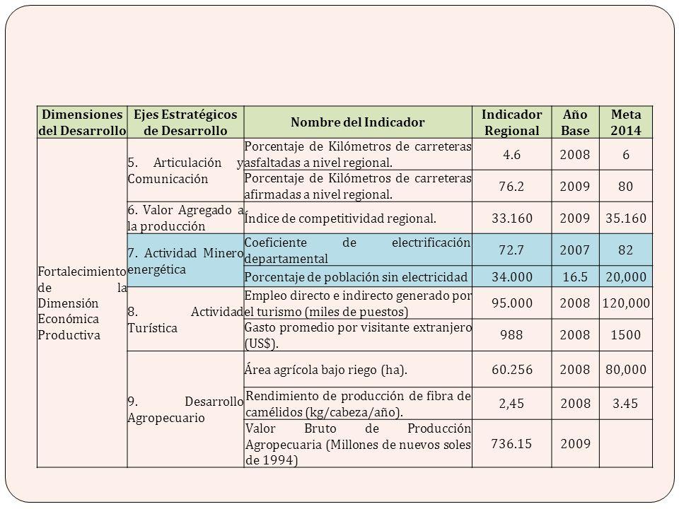 Dimensiones del Desarrollo Ejes Estratégicos de Desarrollo Nombre del Indicador Indicador Regional Año Base Meta 2014 Fortalecimiento de la Dimensión
