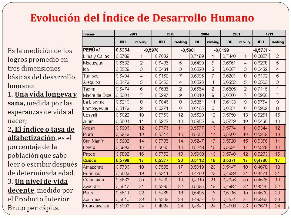 Evolución del Índice de Desarrollo Humano Es la medición de los logros promedio en tres dimensiones básicas del desarrollo humano: 1. Una vida longeva