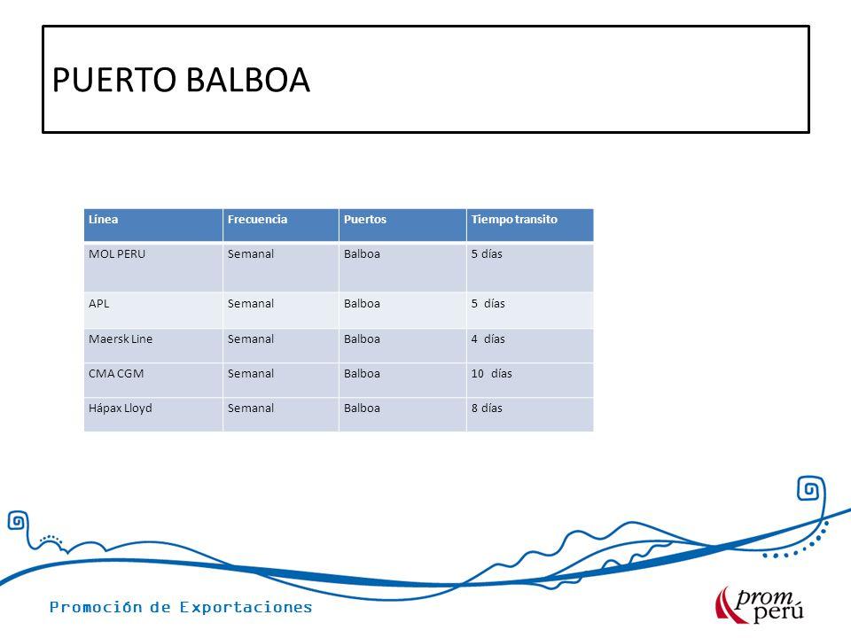 Promoción de Exportaciones PUERTO BALBOA LíneaFrecuenciaPuertosTiempo transito MOL PERUSemanalBalboa5 días APLSemanalBalboa5 días Maersk LineSemanalBa
