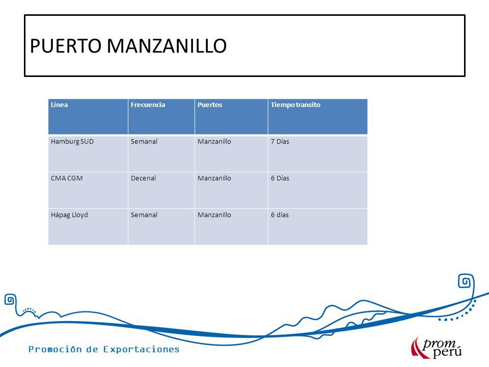 Promoción de Exportaciones PUERTO MANZANILLO LíneaFrecuenciaPuertosTiempo transito Hamburg SUDSemanalManzanillo7 Días CMA CGMDecenalManzanillo6 Días H