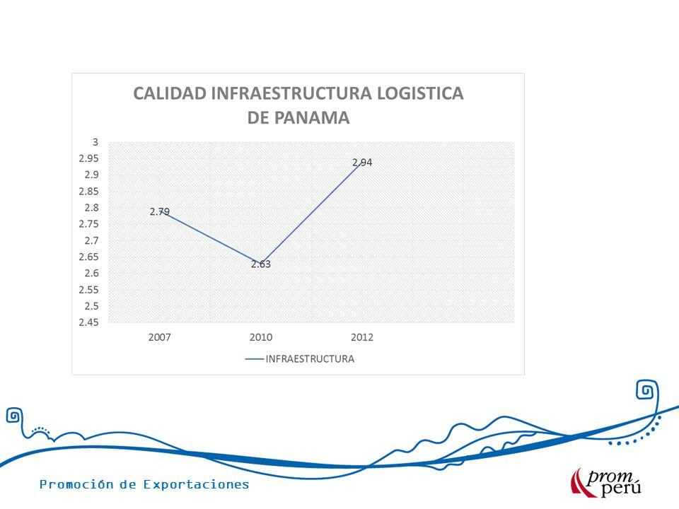 Promoción de Exportaciones Puerto Colon Colon Contanier Terminal esta localizado en Colo Solo Norte, provincia de Colon.