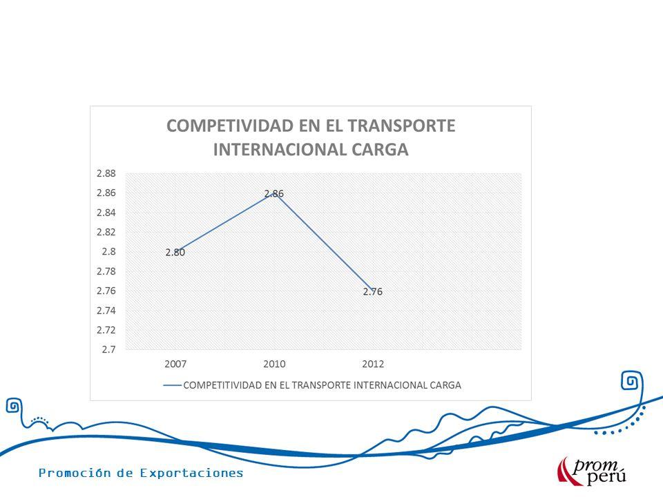 Promoción de Exportaciones COSTOS LOGISTICOS AEREOS LINEA LAN CARGO Aeropuerto Panama Frecuencia: Diaria.