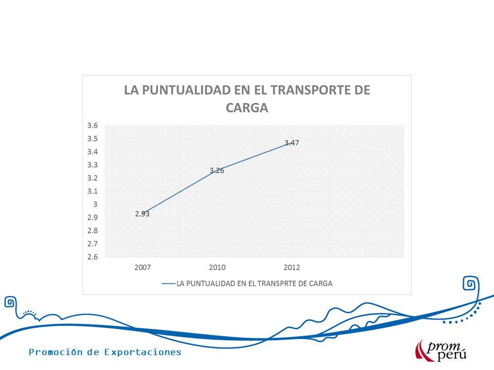 Promoción de Exportaciones COSTOS LOGISTICOS AEREOS LINEA AVIANCA-TACA Aeropuerto Panama Frecuencia: Diaria.