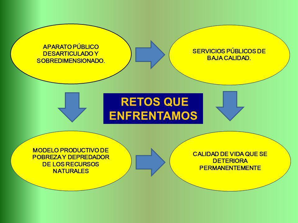 RETOS QUE ENFRENTAMOS APARATO PÚBLICO DESARTICULADO Y SOBREDIMENSIONADO. SERVICIOS PÚBLICOS DE BAJA CALIDAD. MODELO PRODUCTIVO DE POBREZA Y DEPREDADOR