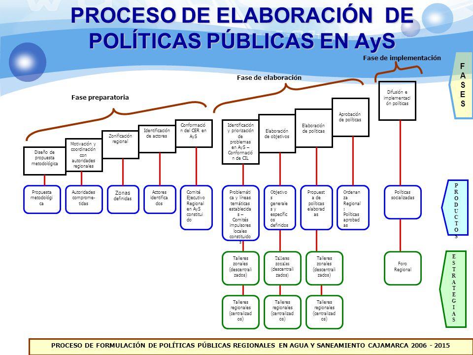 PROCESO DE ELABORACIÓN DE POLÍTICAS PÚBLICAS EN AyS Diseño de propuesta metodológica Motivación y coordinación con autoridades regionales Conformació