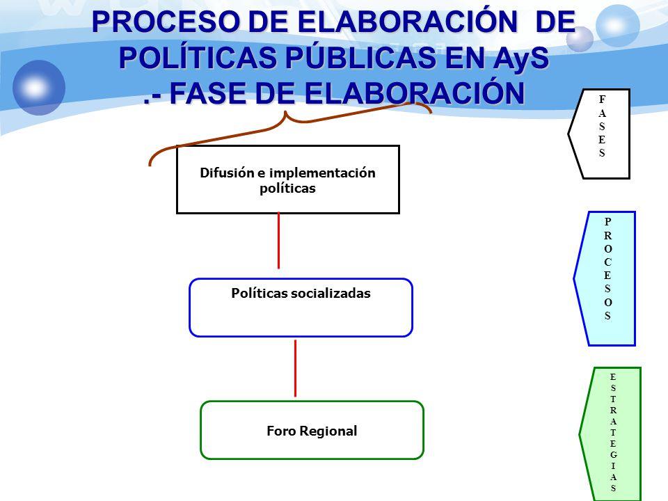 Difusión e implementación políticas Políticas socializadas Foro Regional ESTRATEGIASESTRATEGIAS PROCESO DE ELABORACIÓN DE POLÍTICAS PÚBLICAS EN AyS.-