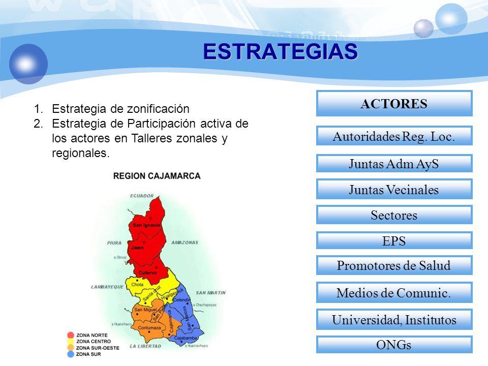 ESTRATEGIAS ACTORES Autoridades Reg.Loc.