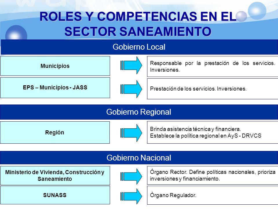 ROLES Y COMPETENCIAS EN EL SECTOR SANEAMIENTO Gobierno Local Municipios EPS – Municipios - JASS Responsable por la prestación de los servicios. Invers