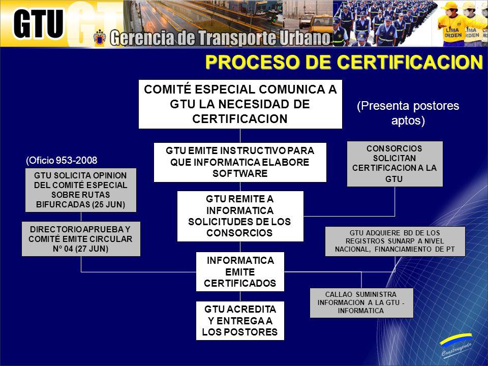 PROCESO DE CERTIFICACION COMITÉ ESPECIAL COMUNICA A GTU LA NECESIDAD DE CERTIFICACION GTU EMITE INSTRUCTIVO PARA QUE INFORMATICA ELABORE SOFTWARE CONSORCIOS SOLICITAN CERTIFICACION A LA GTU GTU REMITE A INFORMATICA SOLICITUDES DE LOS CONSORCIOS INFORMATICA EMITE CERTIFICADOS (Presenta postores aptos) GTU ACREDITA Y ENTREGA A LOS POSTORES GTU SOLICITA OPINION DEL COMITÉ ESPECIAL SOBRE RUTAS BIFURCADAS (25 JUN) (Oficio 953-2008 DIRECTORIO APRUEBA Y COMITÉ EMITE CIRCULAR Nº 04 (27 JUN) GTU ADQUIERE BD DE LOS REGISTROS SUNARP A NIVEL NACIONAL, FINANCIAMIENTO DE PT CALLAO SUMINISTRA INFORMACION A LA GTU - INFORMATICA