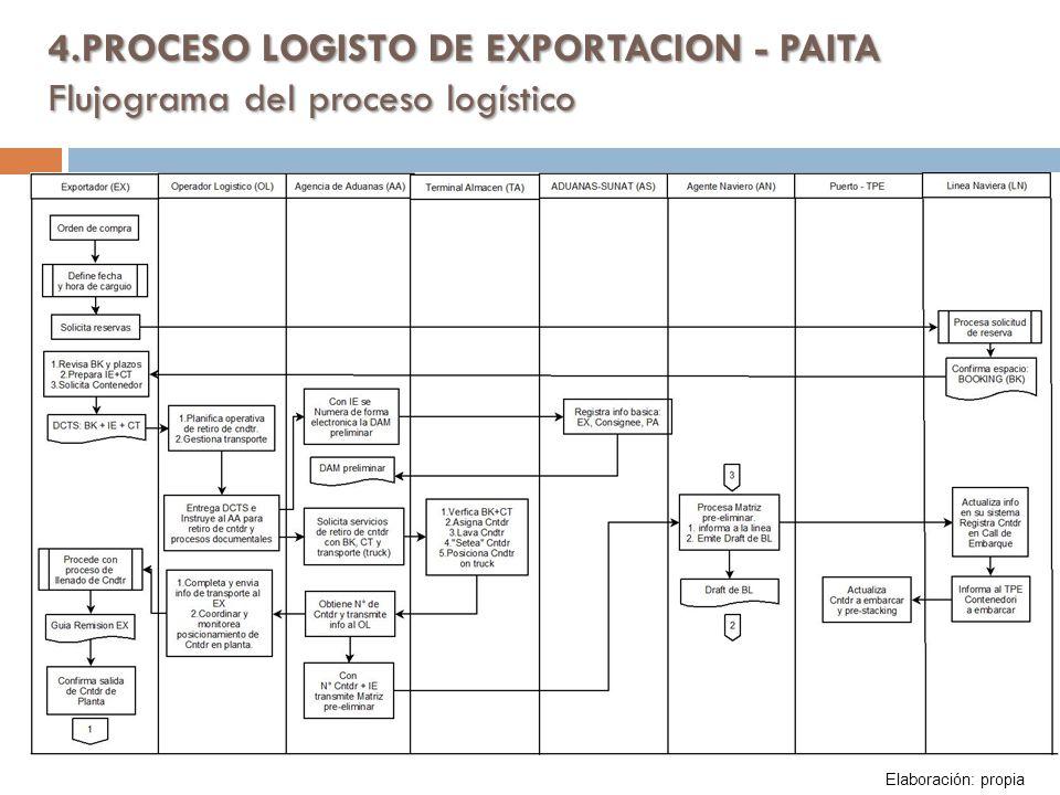 4.PROCESO LOGISTO DE EXPORTACION - PAITA Flujograma del proceso logístico Elaboración: propia