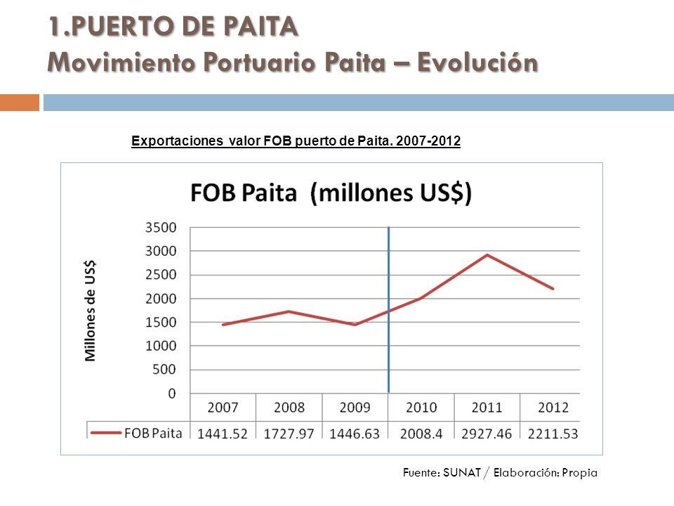 1.PUERTO DE PAITA Movimiento Portuario Paita – Evolución Fuente: SUNAT / Elaboración: Propia Exportaciones valor FOB puerto de Paita.