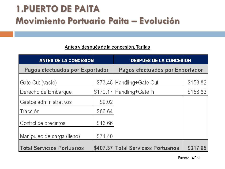 1.PUERTO DE PAITA Movimiento Portuario Paita – Evolución Fuente: APN Antes y después de la concesión.