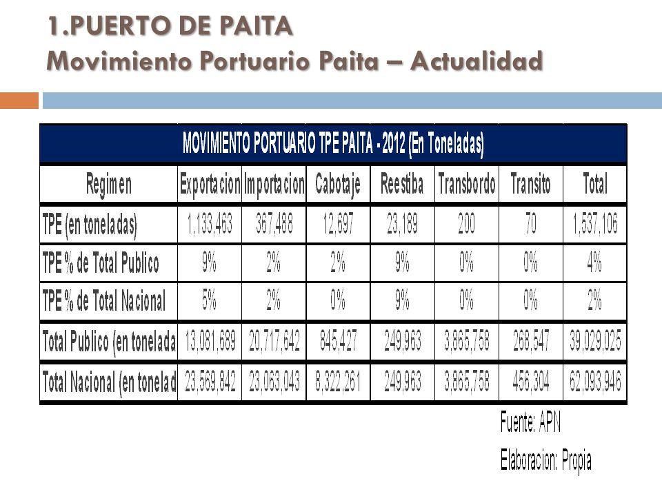 1.PUERTO DE PAITA Movimiento Portuario Paita – Actualidad
