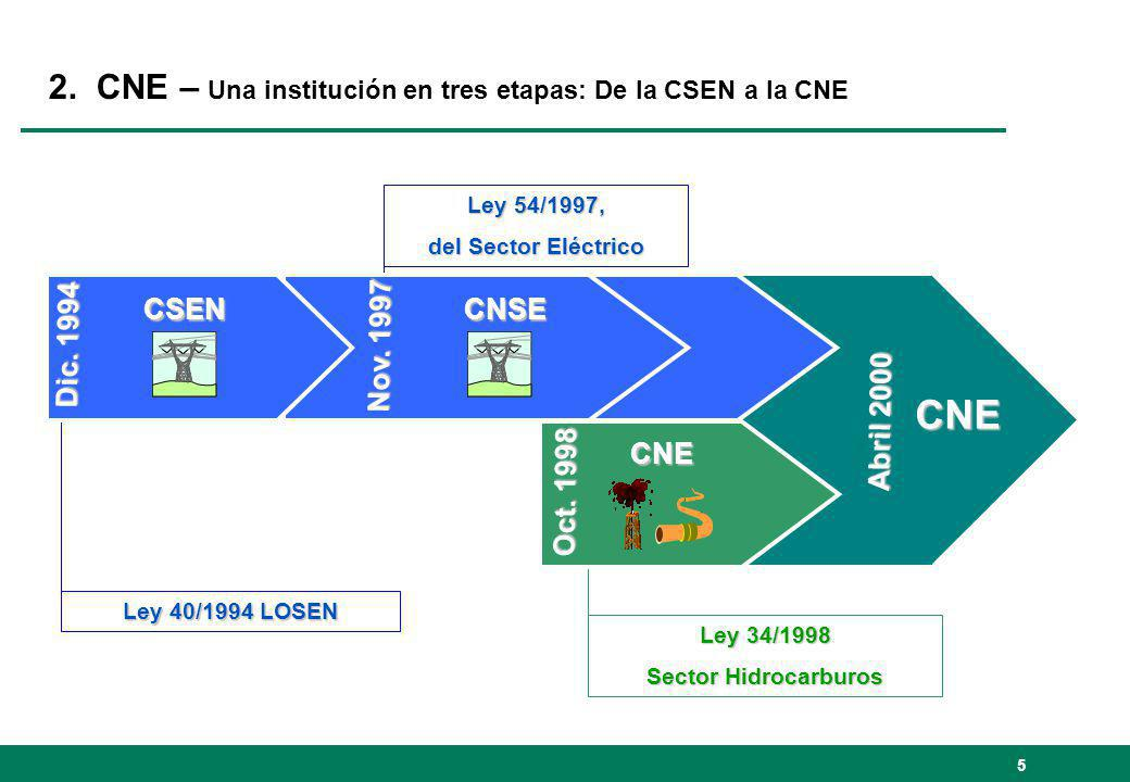 5 2. CNE – Una institución en tres etapas: De la CSEN a la CNE Abril 2000 CNE Ley 54/1997, del Sector Eléctrico Ley 34/1998 Sector Hidrocarburos Nov.