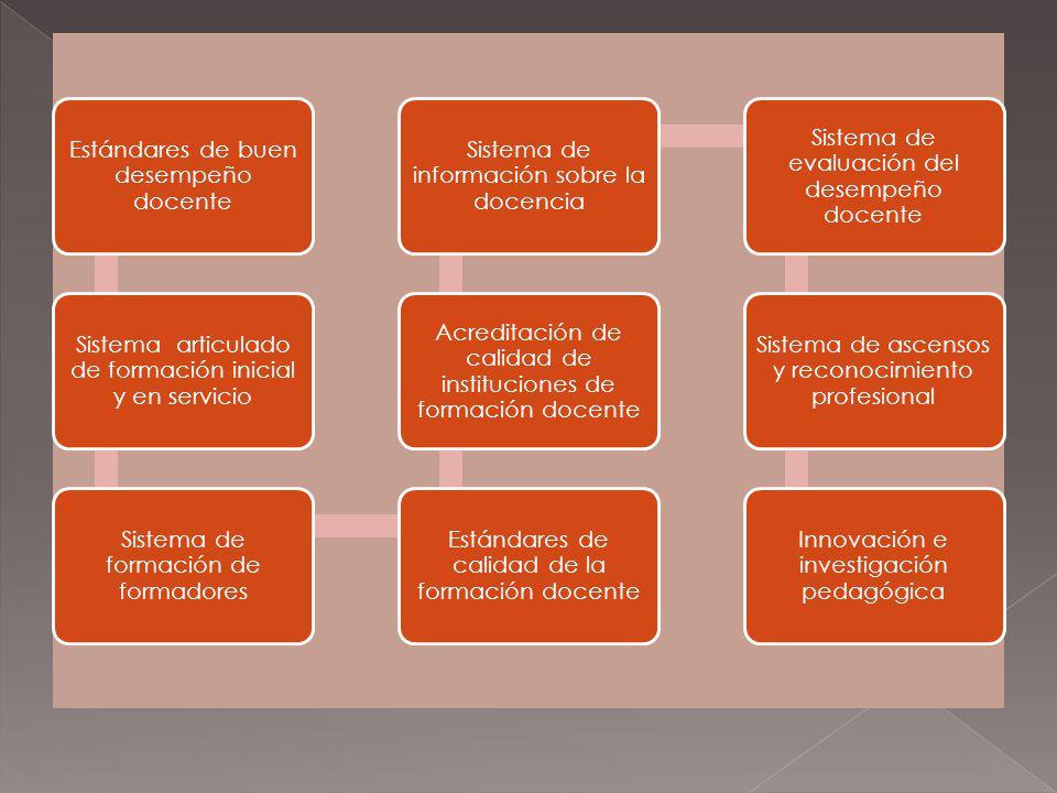 Estándares de buen desempeño docente Sistema articulado de formación inicial y en servicio Sistema de formación de formadores Estándares de calidad de la formación docente Acreditación de calidad de instituciones de formación docente Sistema de información sobre la docencia Sistema de evaluación del desempeño docente Sistema de ascensos y reconocimiento profesional Innovación e investigación pedagógica