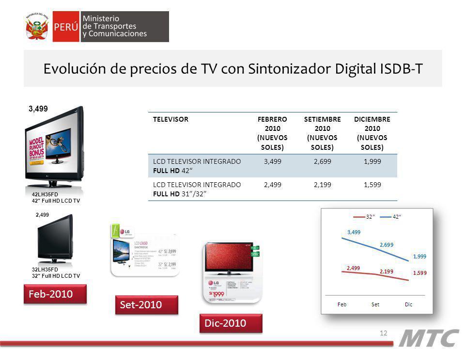 Evolución de precios de TV con Sintonizador Digital ISDB-T 12 TELEVISORFEBRERO 2010 (NUEVOS SOLES) SETIEMBRE 2010 (NUEVOS SOLES) DICIEMBRE 2010 (NUEVOS SOLES) LCD TELEVISOR INTEGRADO FULL HD 42 3,4992,6991,999 LCD TELEVISOR INTEGRADO FULL HD 31/32 2,4992,1991,599 32LH35FD 32 Full HD LCD TV 42LH35FD 42 Full HD LCD TV 3,499 2,499 Feb-2010 Set-2010 Dic-2010