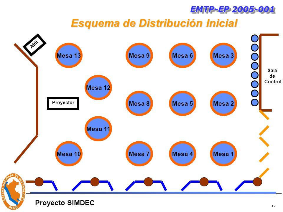 12 Esquema de Distribución Inicial EMTP-EP 2005-001 Proyecto SIMDEC Mesa 13 Mesa 11 Mesa 12 Mesa 7 Mesa 8 Mesa 4 Mesa 5 Mesa 9Mesa 6 Mesa 10Mesa 1 Mesa 2 Mesa 3 Proyector Sala de Control Atril