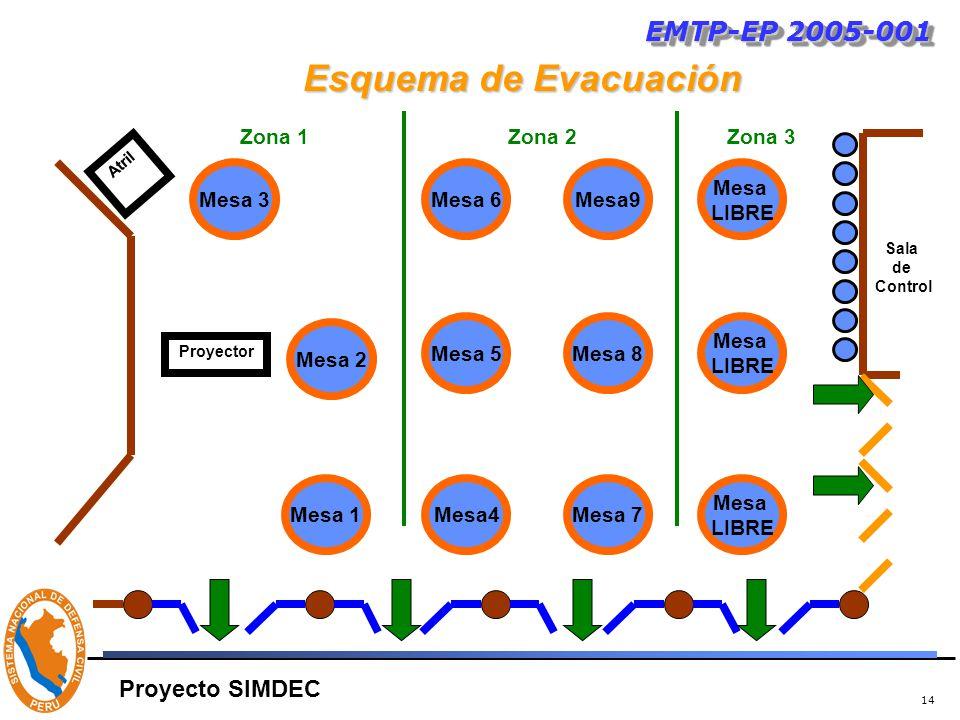 14 Esquema de Evacuación EMTP-EP 2005-001 Proyecto SIMDEC Mesa 3 Mesa 2 Mesa4 Mesa 5 Mesa 7 Mesa 8 Mesa 6Mesa9 Mesa 1 Mesa LIBRE Mesa LIBRE Mesa LIBRE Proyector Sala de Control Atril Zona 1Zona 2Zona 3