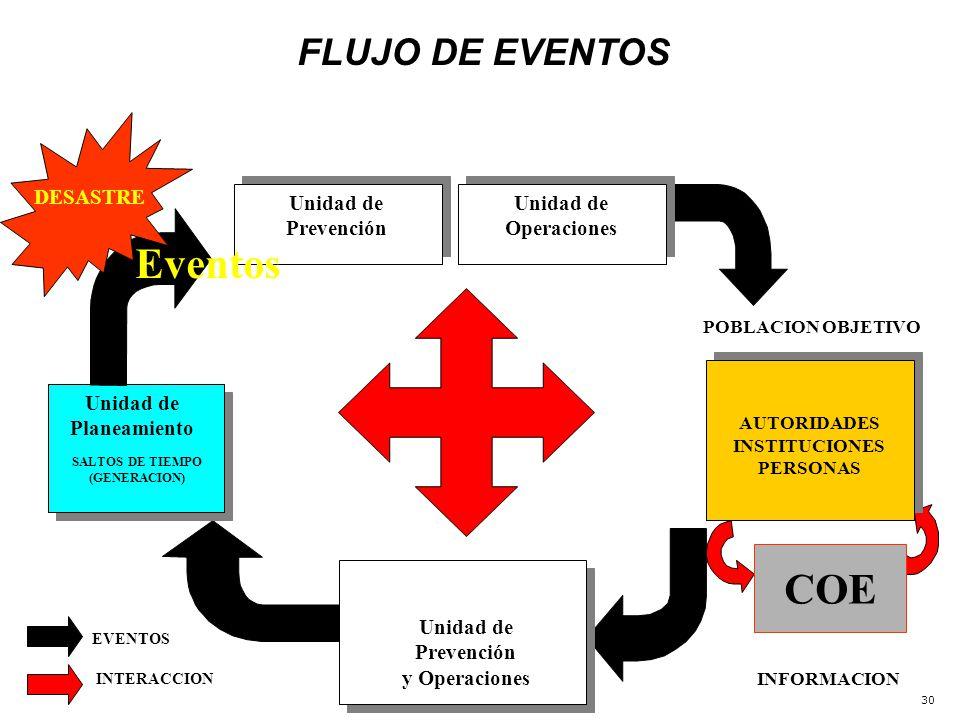30 POBLACION OBJETIVO COE AUTORIDADES INSTITUCIONES PERSONAS Unidad de Prevención y Operaciones Unidad de Planeamiento SALTOS DE TIEMPO (GENERACION) INFORMACION EVENTOS INTERACCION Unidad de Operaciones Unidad de Prevención DESASTRE Eventos FLUJO DE EVENTOS