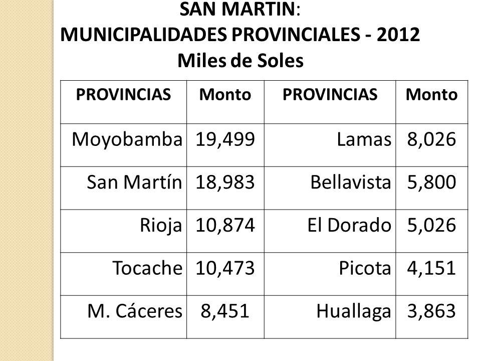 SAN MARTIN: MUNICIPALIDADES PROVINCIALES - 2012 Miles de Soles PROVINCIASMontoPROVINCIASMonto Moyobamba19,499Lamas8,026 San Martín18,983Bellavista5,80