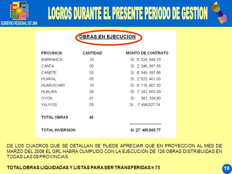 19 DE LOS CUADROS QUE SE DETALLAN SE PUEDE APRECIAR QUE EN PROYECCION AL MES DE MARZO DEL 2008 EL GRL HABRA CUMPLIDO CON LA EJECUCION DE 126 OBRAS DIS