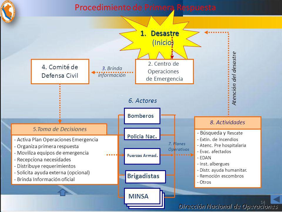 Dirección Nacional de Operaciones 4. Comité de Defensa Civil 1.Desastre (Inicio) (Inicio) 2. Centro de Operaciones de Emergencia - Activa Plan Operaci