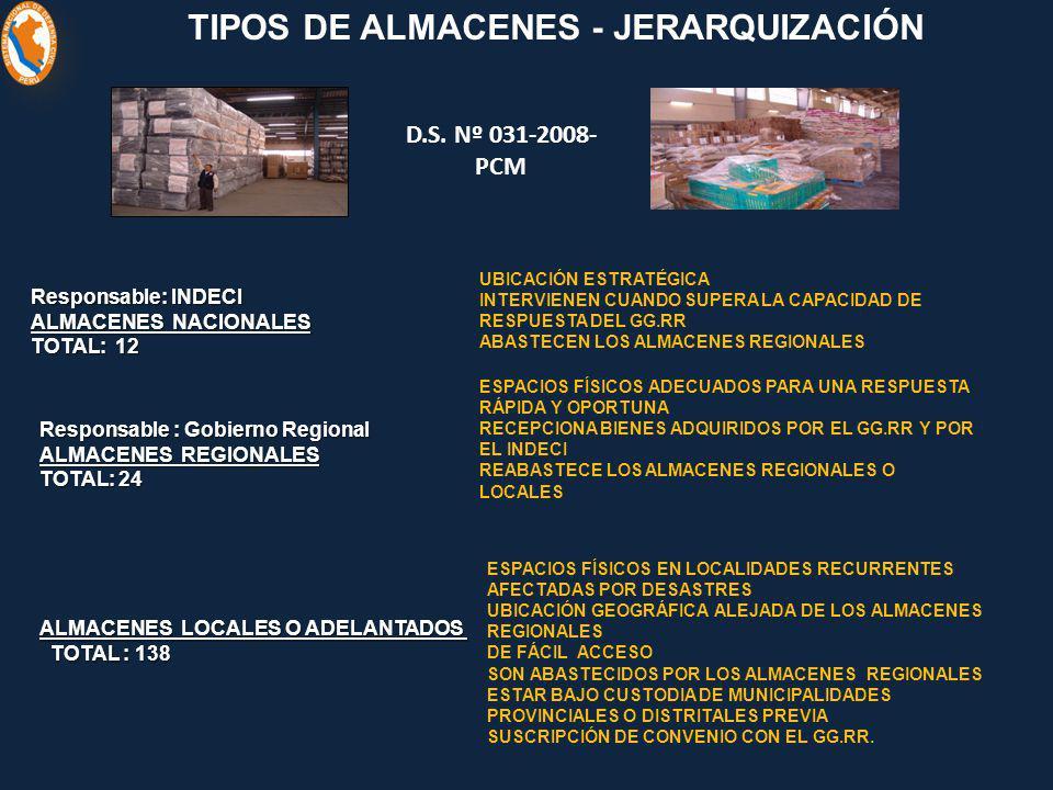 TIPOS DE ALMACENES - JERARQUIZACIÓN Responsable : Gobierno Regional ALMACENES REGIONALES TOTAL: 24 ESPACIOS FÍSICOS ADECUADOS PARA UNA RESPUESTA RÁPID