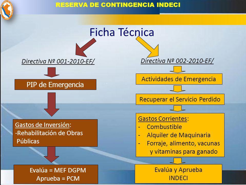 Ficha Técnica Actividades de Emergencia PIP de Emergencia Gastos Corrientes: - Combustible - Alquiler de Maquinaria - Forraje, alimento, vacunas y vit