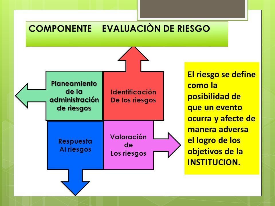 Planeamiento de la administración de riesgos Identificación De los riesgos Respuesta Al riesgos Valoración de Los riesgos El riesgo se define como la