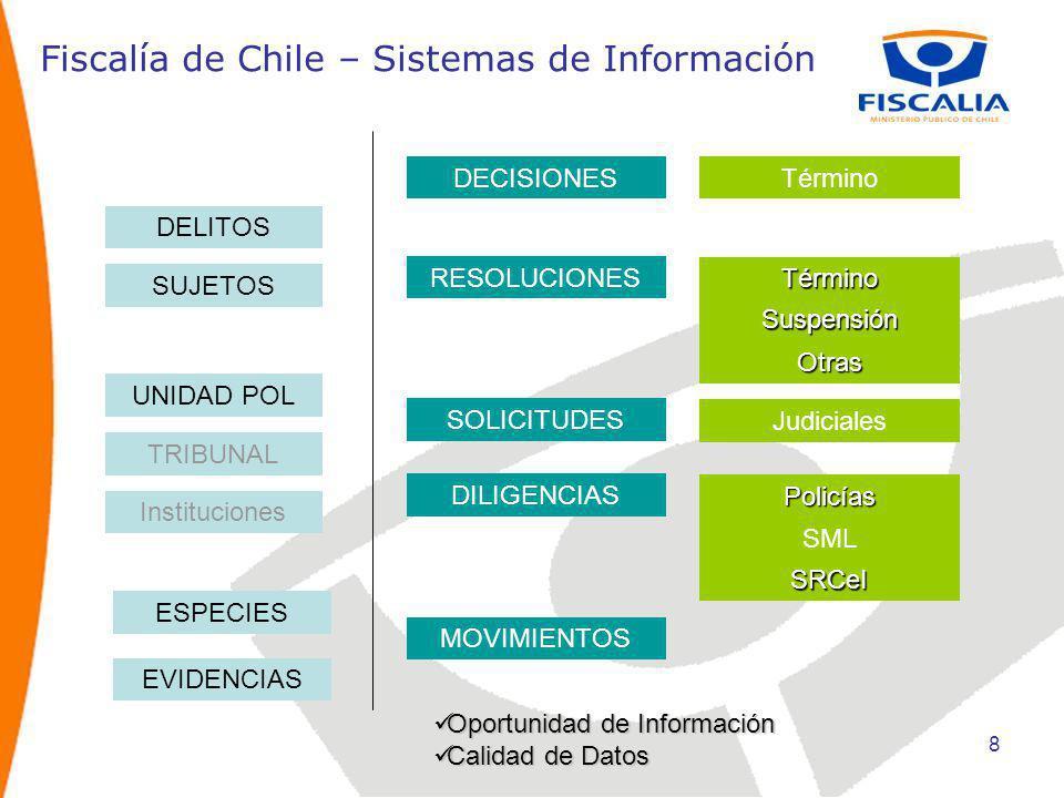 9 Fiscalía de Chile - Estadísticas División de Estudios, Evaluación, Control y Desarrollo de la GestiónDentro de las Divisiones que integran la Fiscalía Nacional, se encuentra la División de Estudios, Evaluación, Control y Desarrollo de la Gestión, cuyo rol es asesorar al Fiscal Nacional respecto de la gestión, mediante la evaluación y control del quehacer institucional y la realización de los estudios necesarios para ello.