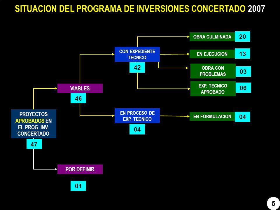 6 SITUACION DEL PROGRAMA DE INVERSIONES CONCERTADO 2008 PROYECTOS APROBADOS EN EL PROG.