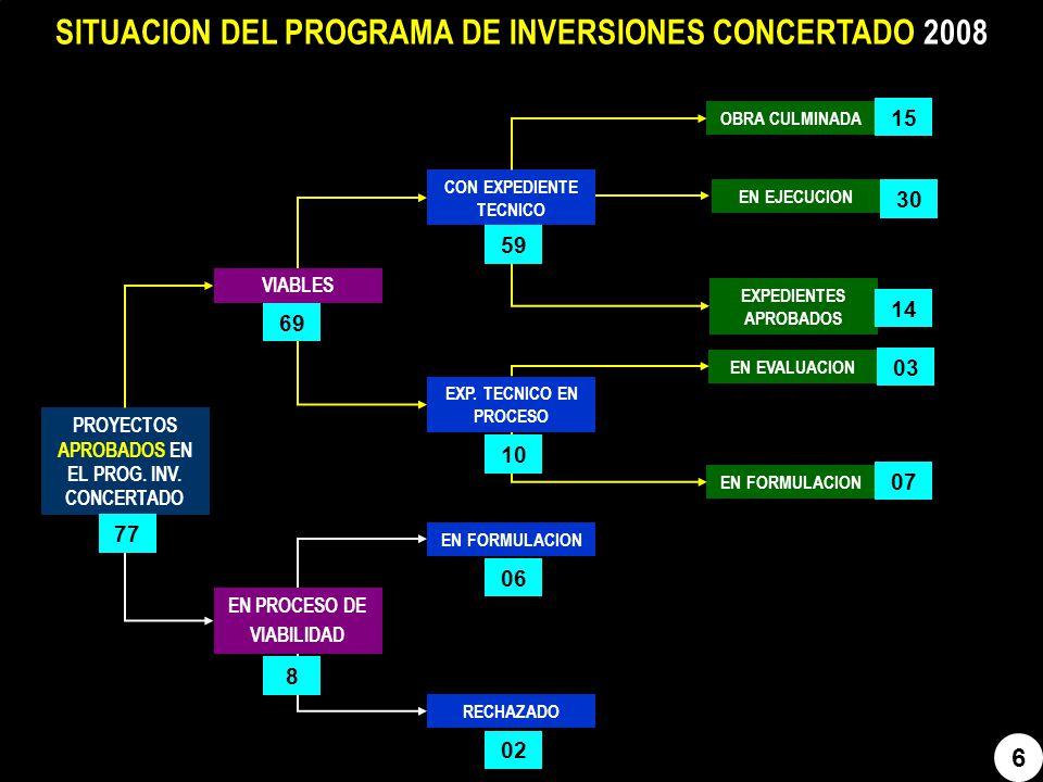 7 SITUACION DEL PROGRAMA DE INVERSIONES CONCERTADO 2009 PROYECTOS APROBADOS EN EL PROG.
