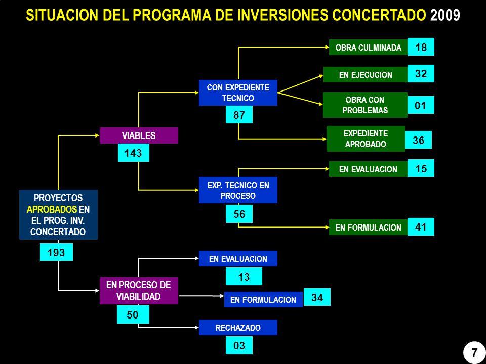 8 SITUACION DEL PROGRAMA DE INVERSIONES CONCERTADO 2010 PROYECTOS APROBADOS EN EL PROG.