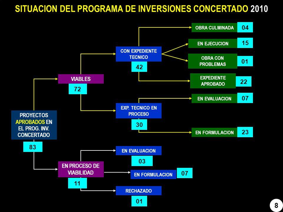 9 MODIFICACIONES EN EL PROGRAMA DE INVERSIONES CONCERTADO 2007 POR PROVINCIA 9