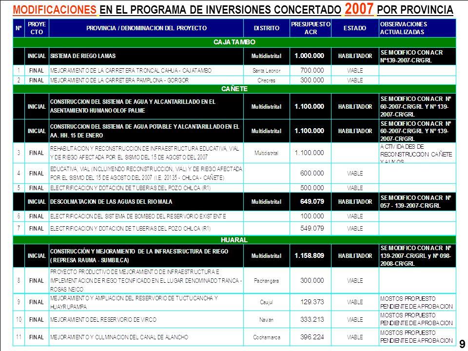 10 MODIFICACIONES EN EL PROGRAMA DE INVERSIONES CONCERTADO 2007 POR PROVINCIA 10