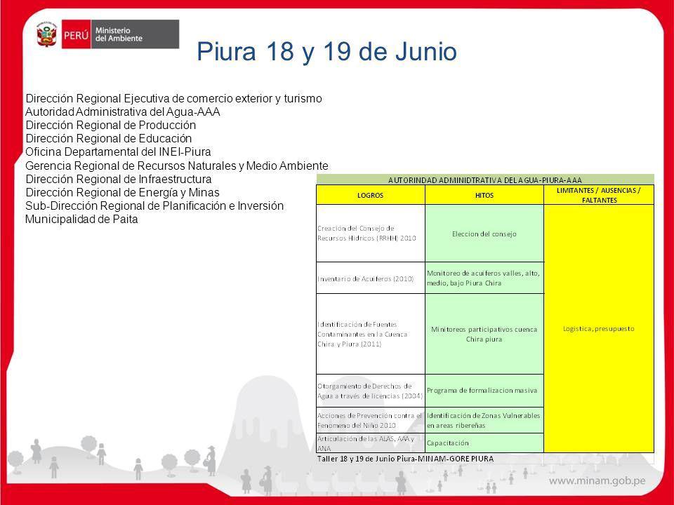 Dirección Regional Ejecutiva de comercio exterior y turismo Autoridad Administrativa del Agua-AAA Dirección Regional de Producción Dirección Regional