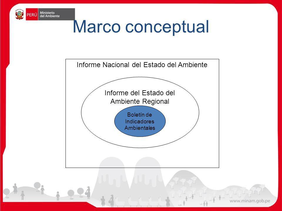 Marco conceptual Informe del Estado del Ambiente Regional Boletín de Indicadores Ambientales Informe Nacional del Estado del Ambiente