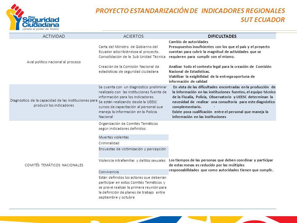 PROYECTO ESTANDARIZACIÓN DE INDICADORES REGIONALES SUT ECUADOR ACTIVIDADACIERTOSDIFICULTADES Aval político nacional al proceso Carta del Ministro de G