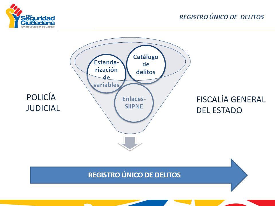 REGISTRO ÚNICO DE DELITOS Enlaces- SIIPNE Estanda- rización de variables Catálogo de delitos REGISTRO ÚNICO DE DELITOS POLICÍA JUDICIAL FISCALÍA GENERAL DEL ESTADO