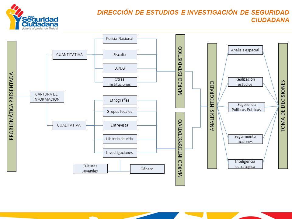 DIRECCIÓN DE ESTUDIOS E INVESTIGACIÓN DE SEGURIDAD CIUDADANA CUANTITATIVA CUALITATIVA Policía Nacional Fiscalía D.N.G Otras Instituciones Etnografías
