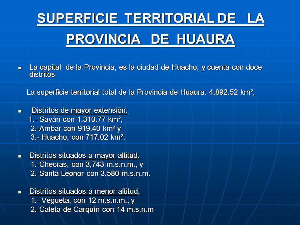 SUPERFICIE TERRITORIAL DE LA PROVINCIA DE HUAURA La capital de la Provincia, es la ciudad de Huacho, y cuenta con doce distritos La capital de la Provincia, es la ciudad de Huacho, y cuenta con doce distritos La superficie territorial total de la Provincia de Huaura: 4,892.52 km², La superficie territorial total de la Provincia de Huaura: 4,892.52 km², Distritos de mayor extensión: Distritos de mayor extensión: 1.- Sayán con 1,310.77 km², 1.- Sayán con 1,310.77 km², 2.-Ambar con 919,40 km² y 2.-Ambar con 919,40 km² y 3.- Huacho, con 717.02 km².