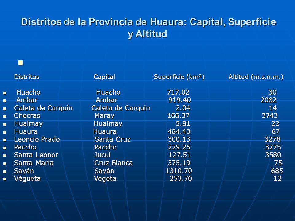 Distritos de la Provincia de Huaura: Capital, Superficie y Altitud Distritos de la Provincia de Huaura: Capital, Superficie y Altitud Distritos Capital Superficie (km²) Altitud (m.s.n.m.) Huacho Huacho 717.02 30 Huacho Huacho 717.02 30 Ambar Ambar 919.40 2082 Ambar Ambar 919.40 2082 Caleta de CarquínCaleta de Carquin 2.04 14 Caleta de CarquínCaleta de Carquin 2.04 14 Checras Maray 166.37 3743 Checras Maray 166.37 3743 Hualmay Hualmay 5.81 22 Hualmay Hualmay 5.81 22 Huaura Huaura 484.43 67 Huaura Huaura 484.43 67 Leoncio Prado Santa Cruz 300.13 3278 Leoncio Prado Santa Cruz 300.13 3278 Paccho Paccho 229.25 3275 Paccho Paccho 229.25 3275 Santa Leonor Jucul 127.51 3580 Santa Leonor Jucul 127.51 3580 Santa María Cruz Blanca 375.19 75 Santa María Cruz Blanca 375.19 75 Sayán Sayán 1310.70 685 Sayán Sayán 1310.70 685 Végueta Vegeta 253.70 12 Végueta Vegeta 253.70 12