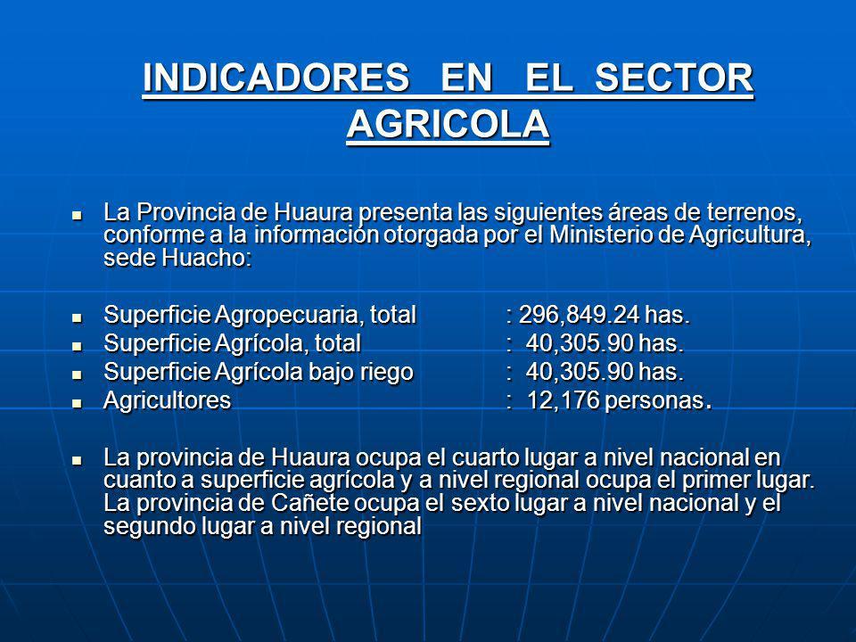 Distritos de la Provincia de Huaura: Capital, Superficie y Altitud Distritos de la Provincia de Huaura: Capital, Superficie y Altitud Distritos Capita