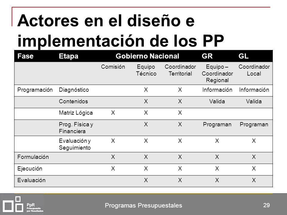 Actores en el diseño e implementación de los PP FaseEtapaGobierno NacionalGRGL ComisiónEquipo Técnico Coordinador Territorial Equipo – Coordinador Reg