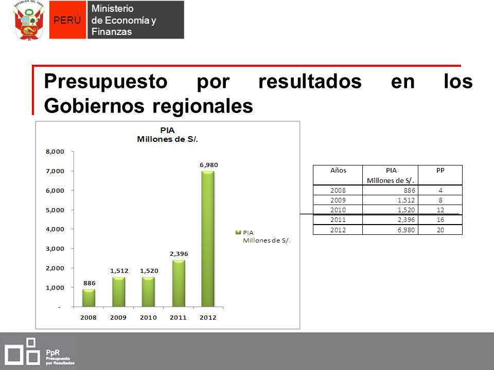 PERÚ Ministerio de Economía y Finanzas Presupuesto por resultados en los Gobiernos regionales