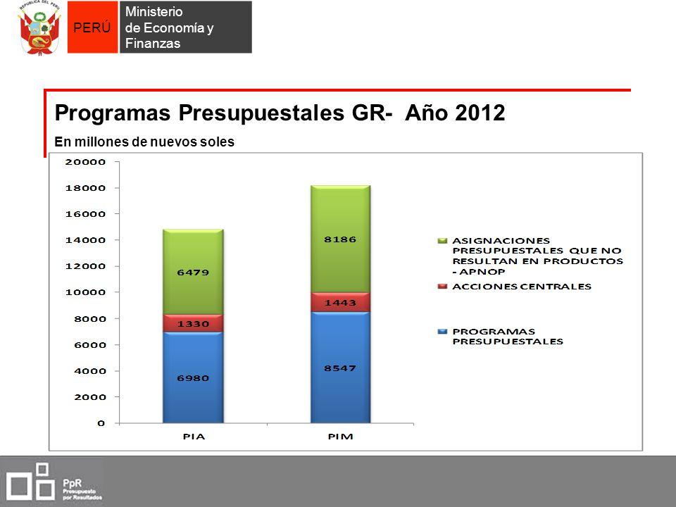 PERÚ Ministerio de Economía y Finanzas Programas Presupuestales GR- Año 2012 En millones de nuevos soles