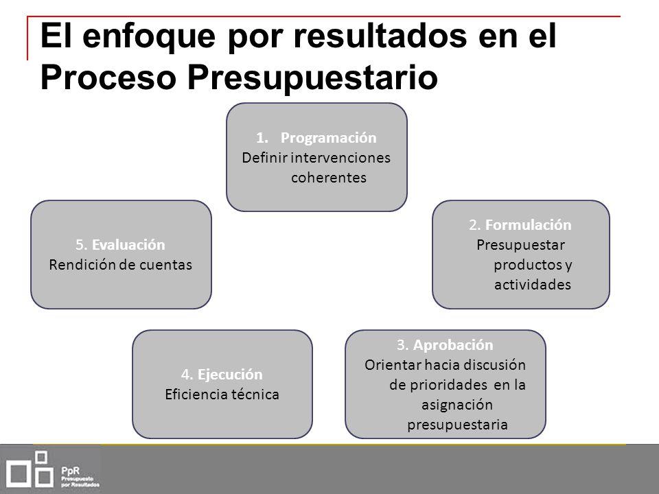 El enfoque por resultados en el Proceso Presupuestario 1.Programación Definir intervenciones coherentes 2. Formulación Presupuestar productos y activi